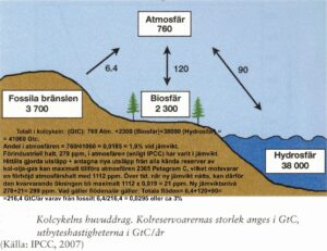 kolcykel IPCC