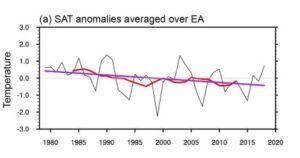 temperaturtrend Antarktis