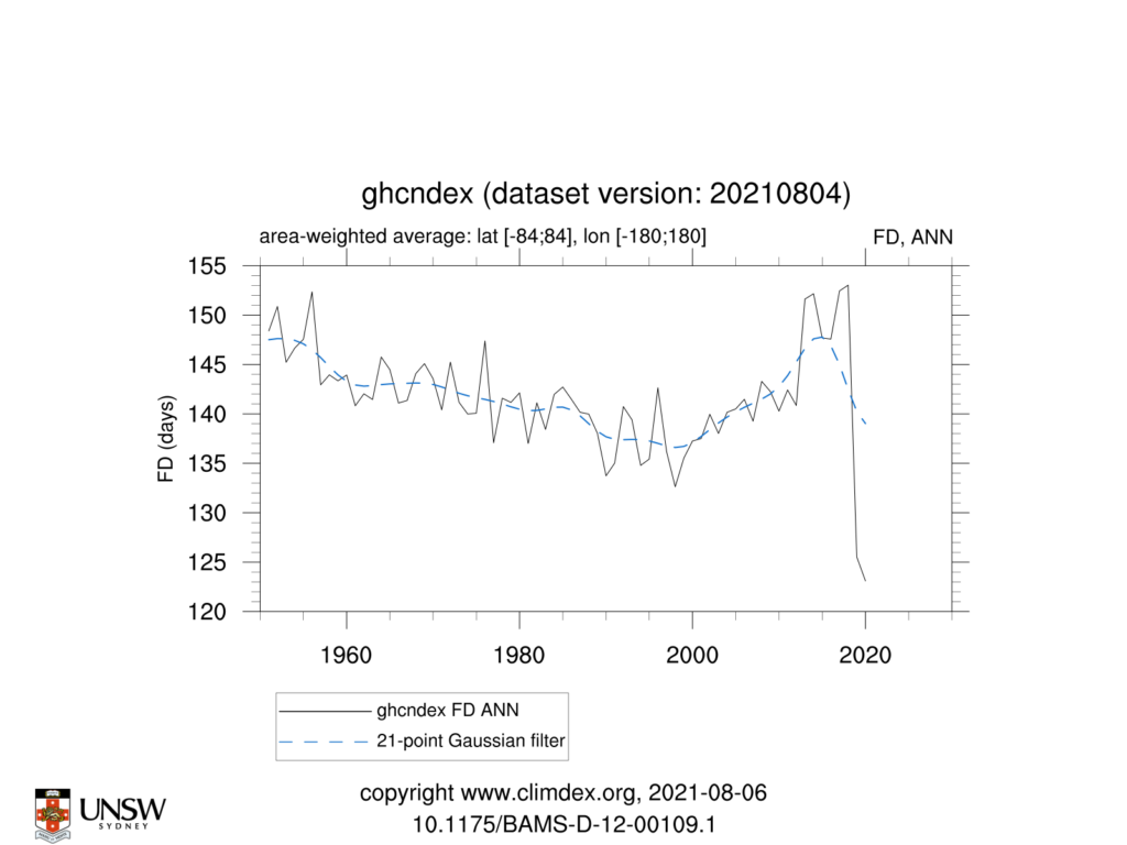 GHCNDEX FD ANN TimeSeries 1951 2021 84to84 180to180