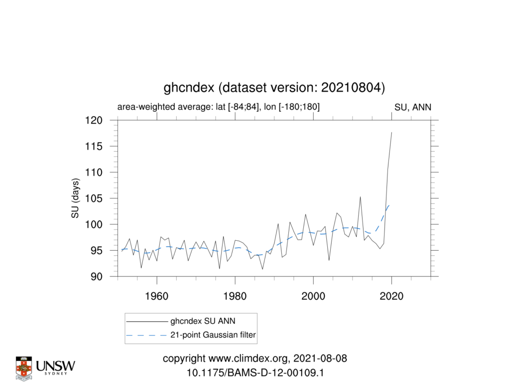 GHCNDEX SU ANN TimeSeries 1951 2021 84to84 180to180