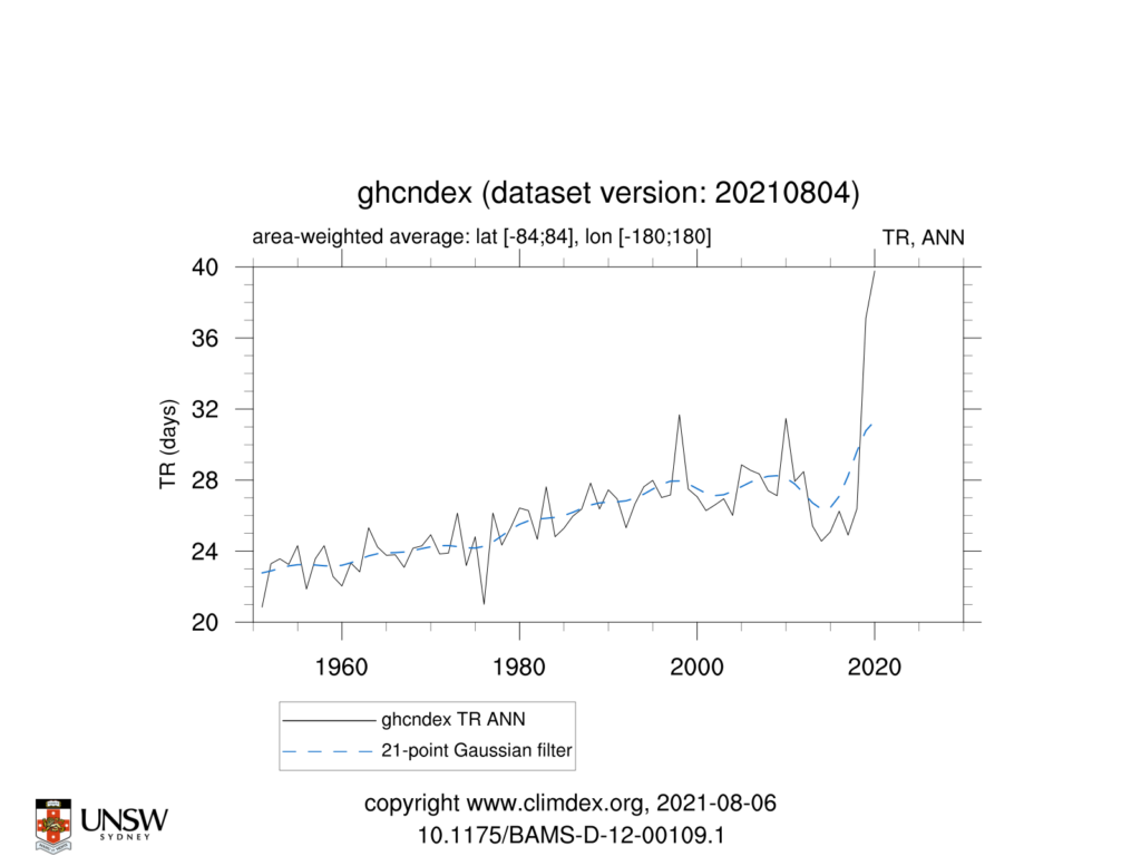 GHCNDEX TR ANN TimeSeries 1951 2021 84to84 180to180