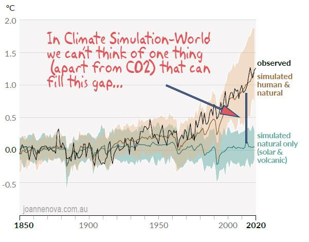 IPCCs bevis
