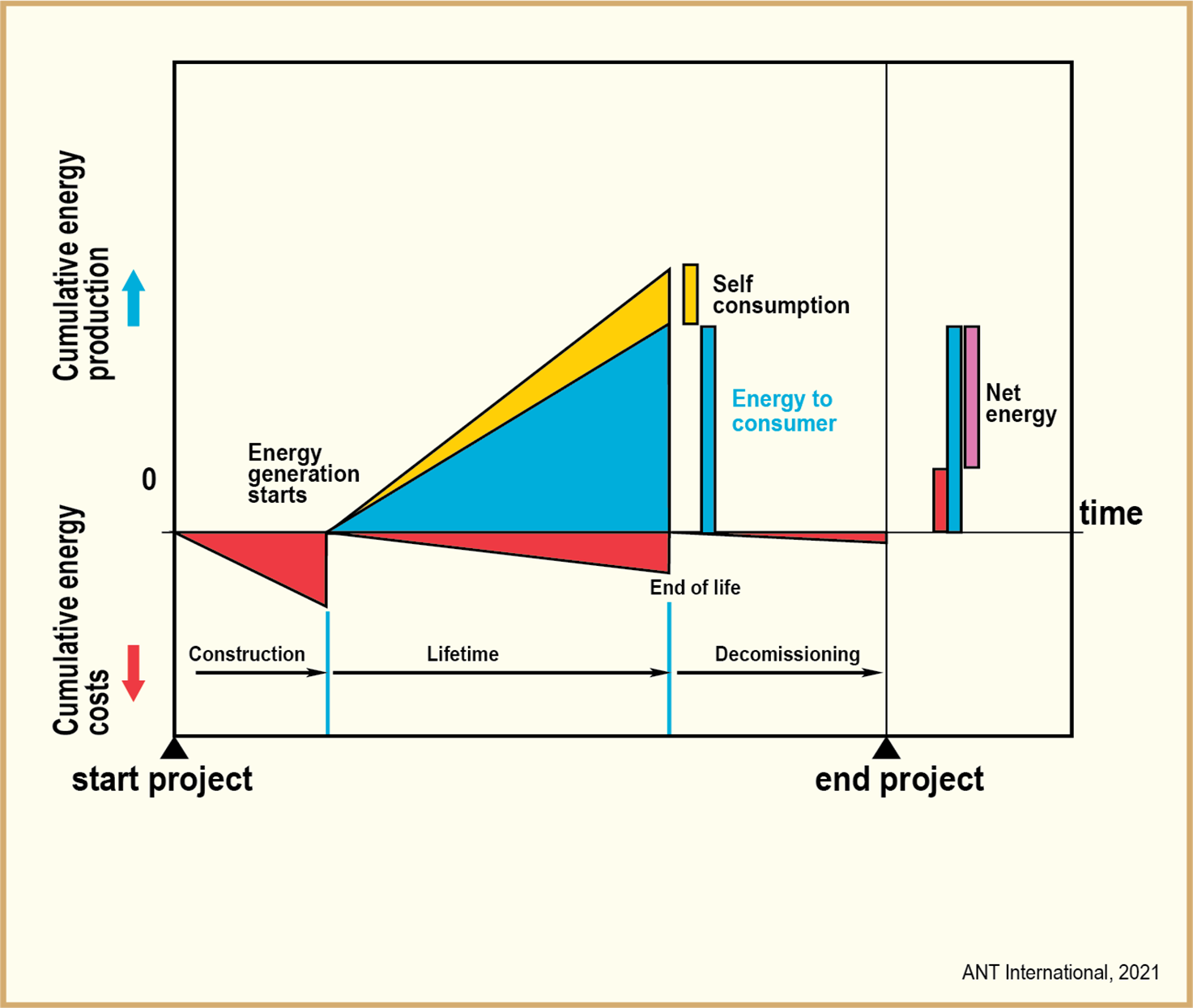 energisystem cykel