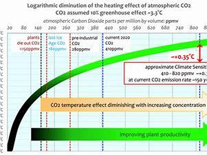 klimatkanslighet 2