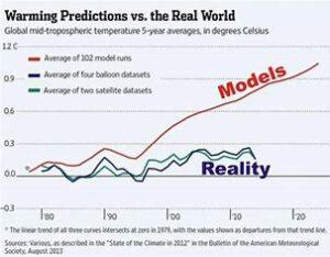 klimatmodell vs reality