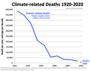 klimatrelaterade dodsfall