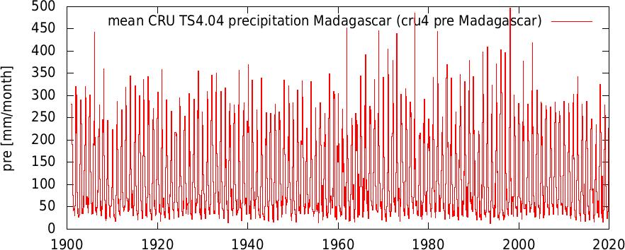 icru4 pre Madagascar