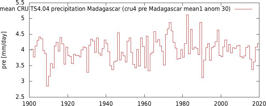icru4 pre Madagascar mean1 anom 30