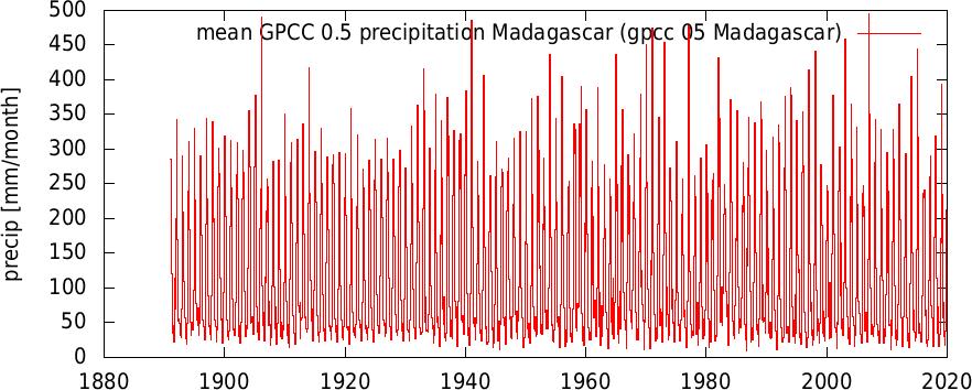 igpcc 05 Madagascar
