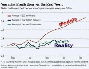 klimatmodeller vs reality