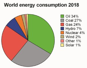 konsumtion energi