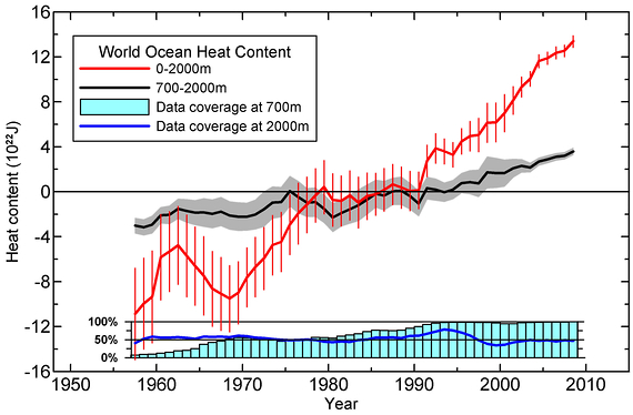 world ocean heat conten