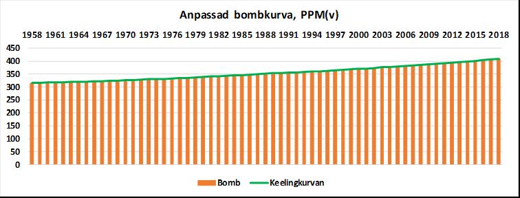 Anpassad Bombkurva