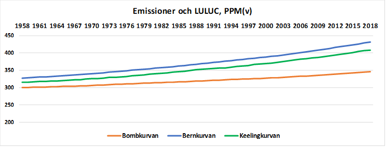 Kurva emissioner 1