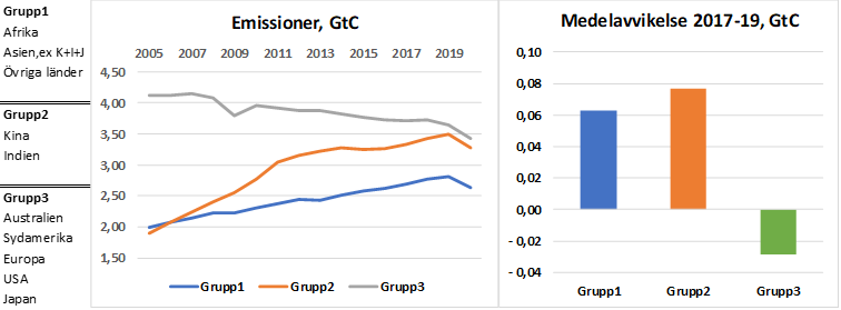 Trend grupper